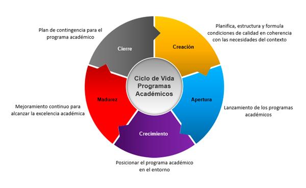 Ciclo de vida de programas académicos