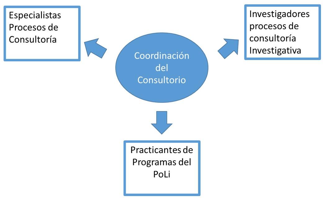 Coordinación del Consultorio