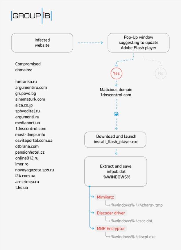 Nuevo ataque Ransonware - BadRabbit! Tu información puede estar en peligro
