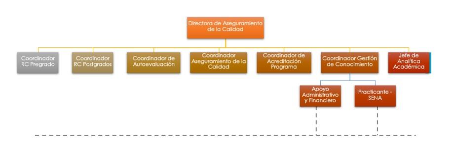 Estructura Administrativa de la Dirección de Aseguramiento de la Calidad