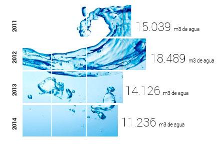 Reducción en el consumo de agua