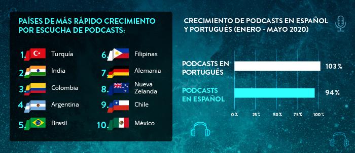 Gráfico de podcasts en crecimiento