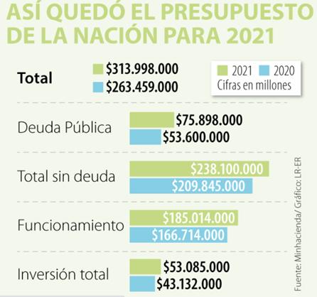 Presupuesto de la nación para el 2021